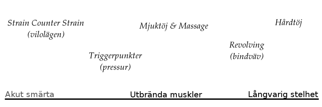 massagetekniker